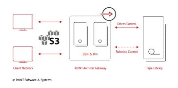 The PoINT Archival Gateway is a scalable, high-performance S3-based object storage software system