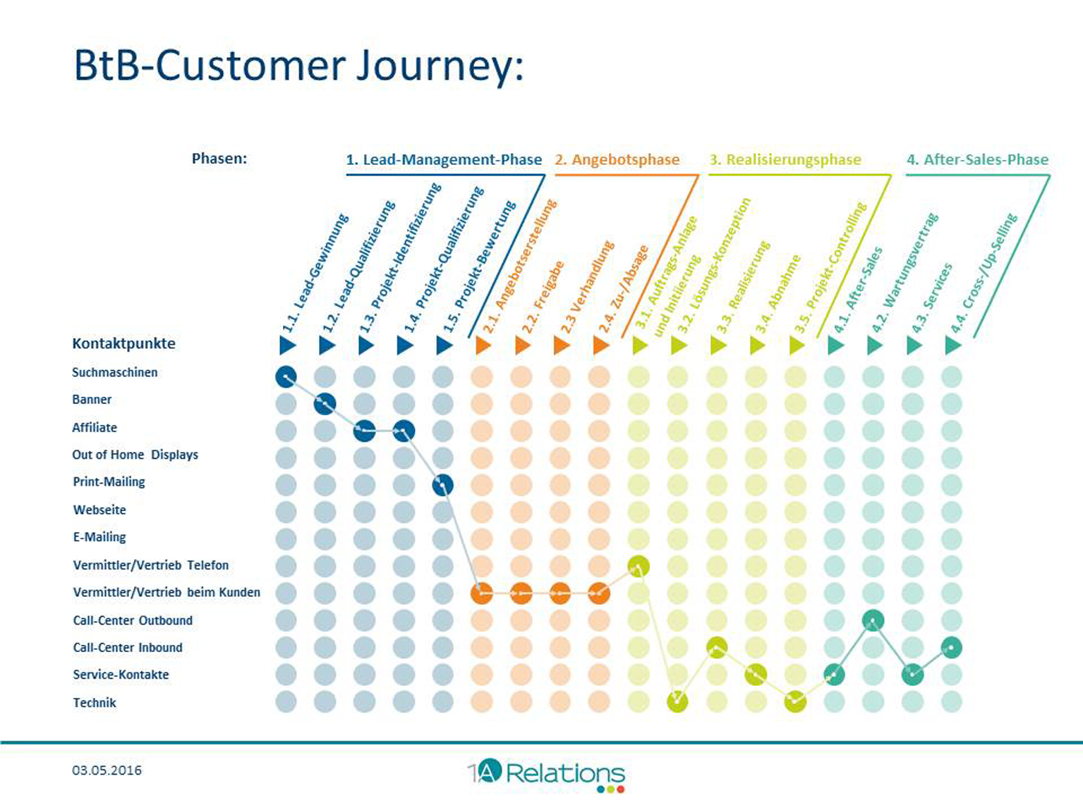 Bild: BtB Customer Journey von 1A Relations