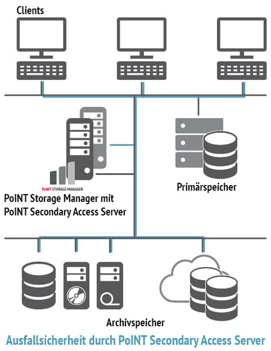 Ausfallsicherheit durch PoINT Secondary Acess Server (Quelle: PoINT Sonftware & Systems GmbH)