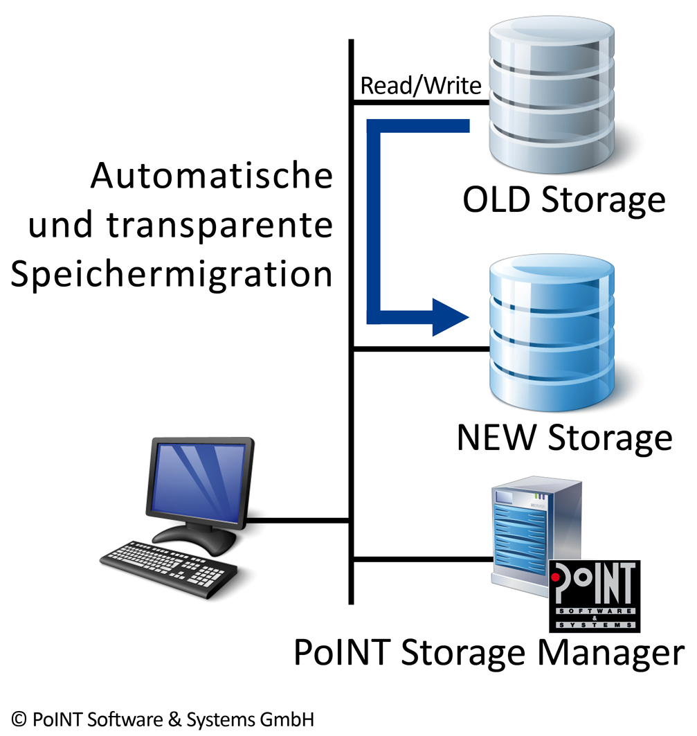 File-System-Migration mit dem PoINT Storage Manager